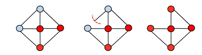 日蝕攻擊(藍色代表誠實節點,紅色代表惡意節點)