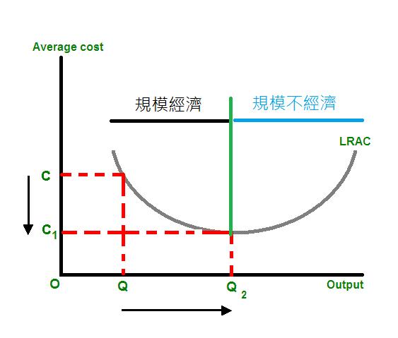 規模經濟曲線,綠線以前為規模經濟的情況,綠線以後則為規模不經濟的情況