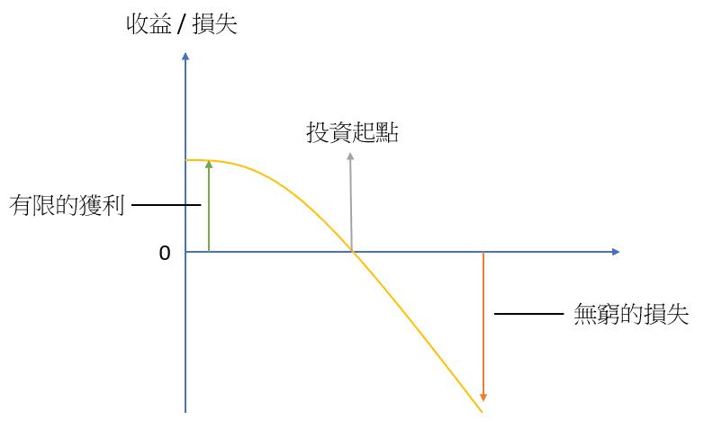 塔雷伯 槓鈴策略:負凹性效應示意圖