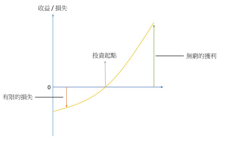 塔雷伯 槓鈴策略:正凸性效應示意圖